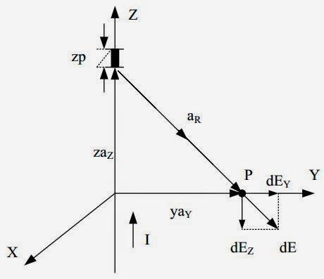 Hukum Coulomb dan Intensitas Medan Listrik ~ E-Learning
