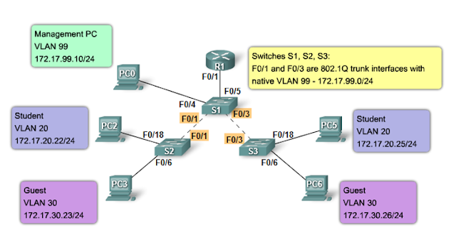 Default VLAN