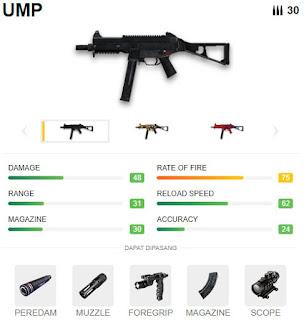 4 senjata submachine gun free fire terbaik