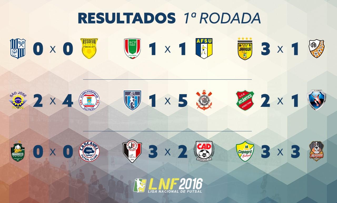 c064b1ef6d Blog do Elói  Liga Nacional de Futsal 2016  Resumo da 1ª Rodada.