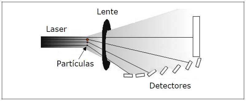 Difração laser