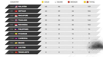 perolehan medali SEA Games 2017 hingga Jumat (25/8/2017) malam.