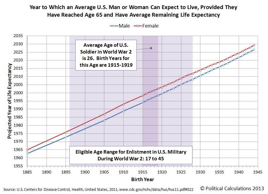 Year to Which an Average U.S. Man or Woman Can Expect to Live, Provided They Have Reached Age 65 and Have Average Remaining Life Expectancy