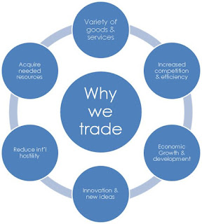 Why Trade for Developing Countries?