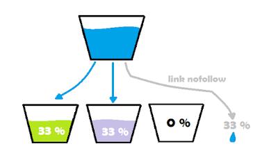 Apa Itu Link Juice? Apa Perbedaannya Dengan Backlink?