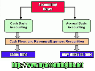 IFRS underlying accrual accounting