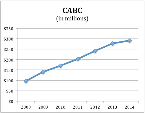 Loans Outstanding at California Bank of Commerce (CABC)