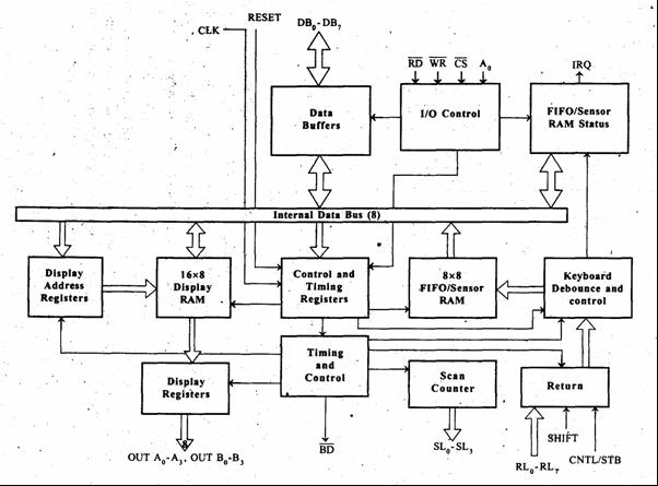 block diagram of keyboard block diagram of keyboard
