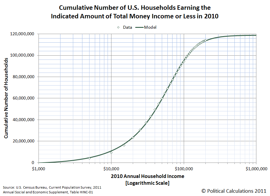 Cumulative Number of U.S. Households Earning the Indicated Amount of Total Money Income or Less in 2010