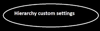 Hierarchy custom settings