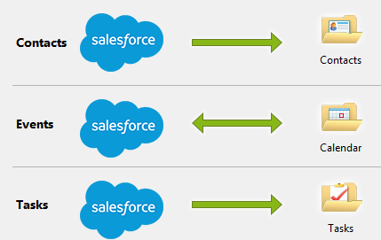 SimplySfdc com: How to delete Salesforce for Outlook database?