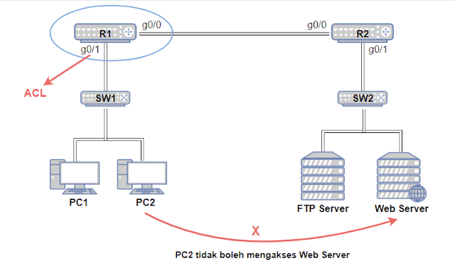 Contoh topologi ACL Extended dengan 2 Router