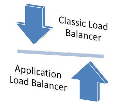 types-of-load-balancer
