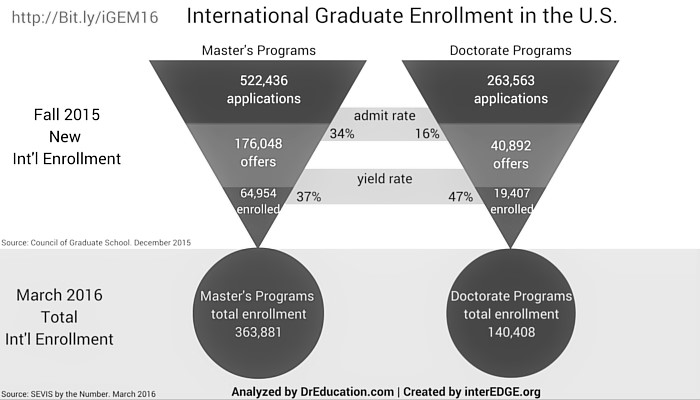 Growth and Diversity of International Students- Enrollment Management Data and Trends for Strategic Planning