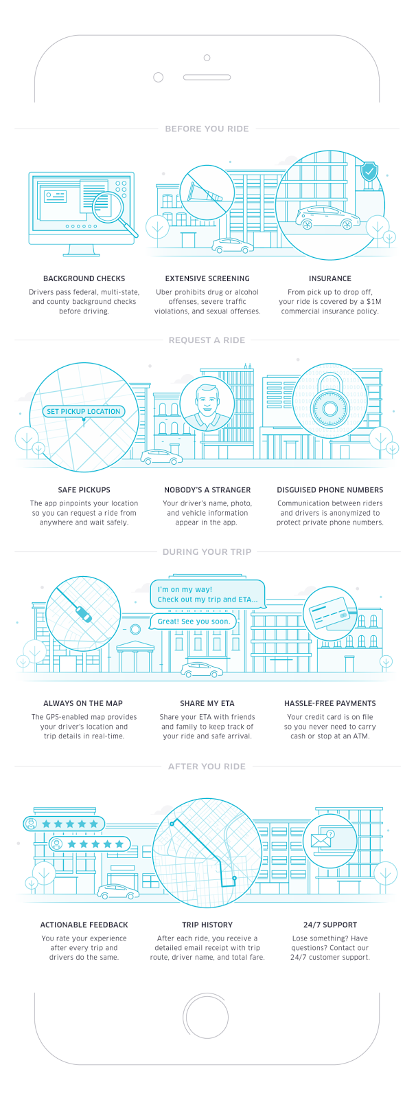 Infographic : How Uber App works and what it has for you