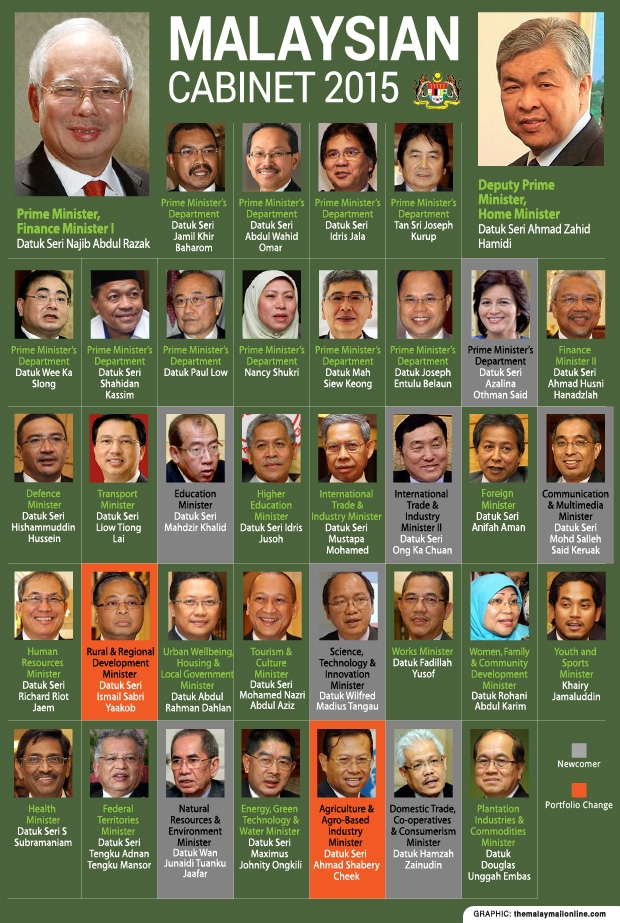 Apanama 1mdb The Dysfunctional Malaysian Cabinet