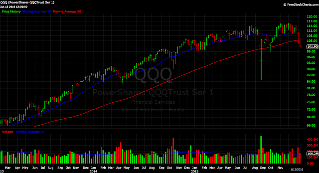 Nasdaq ETF QQQ weekly chart tech stocks