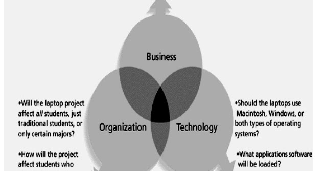 the three sphere model for systems management
