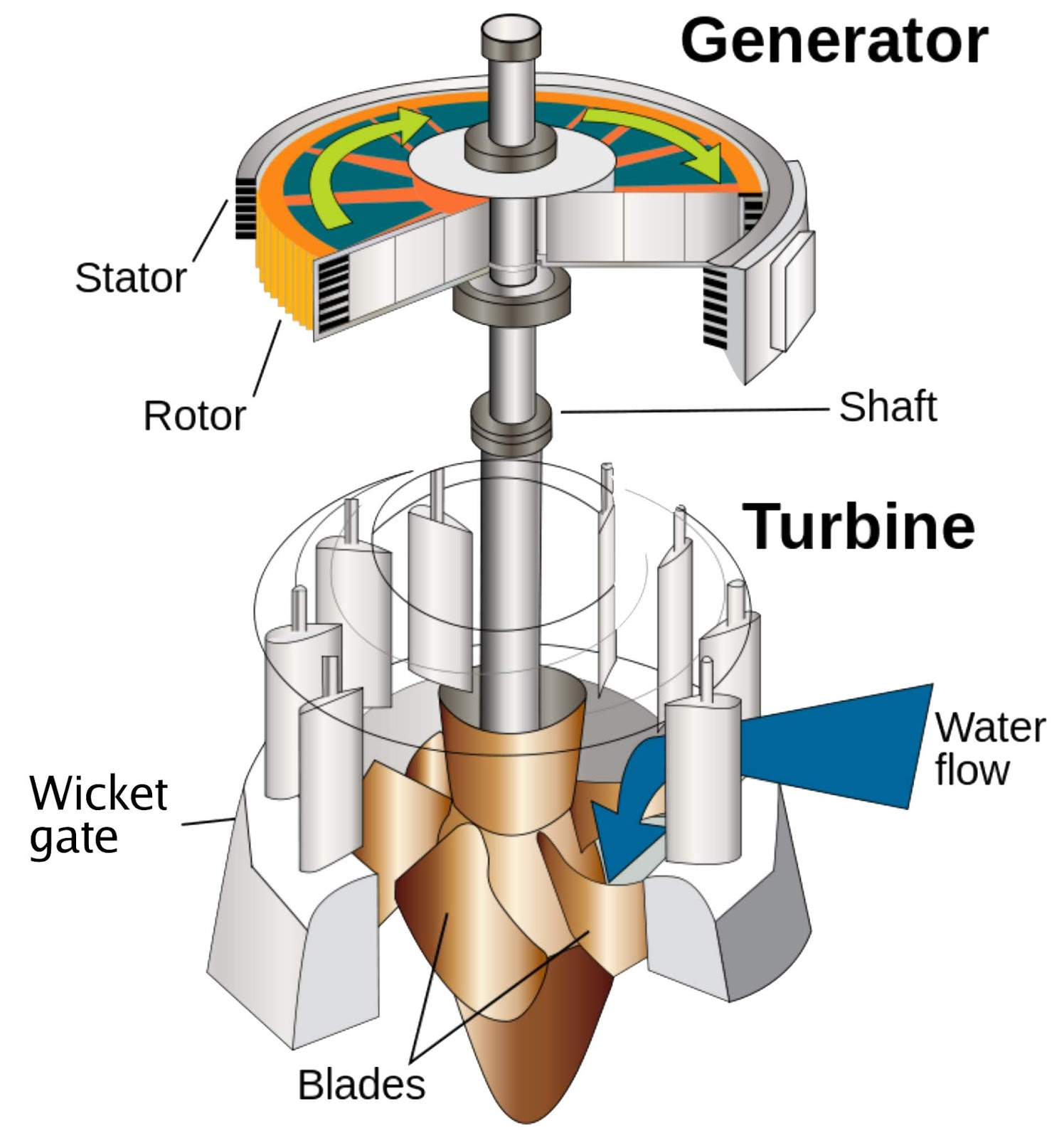 Reaction Turbine - Parts, Construction And Working
