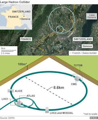 Large Hadron Collider Menemukan Partikel Baru