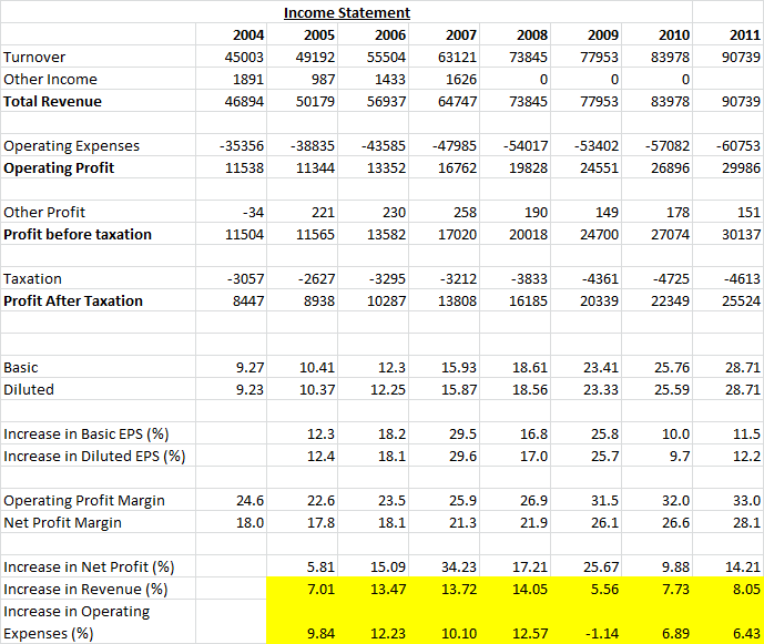 A Young Investor's Diary: VICOM - FY 2011 Review (Part 1 ...