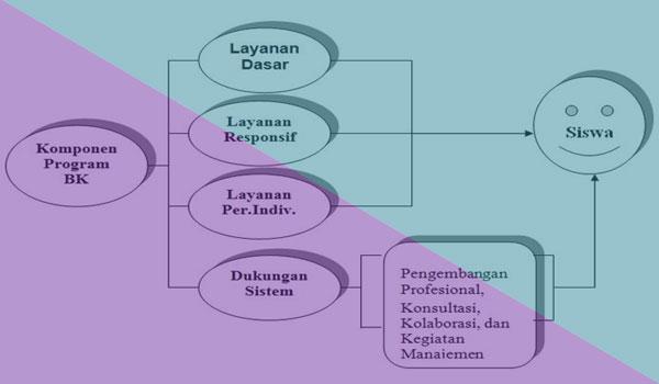 Komponen / Struktur Program Bimbingan dan Konseling di sekolah