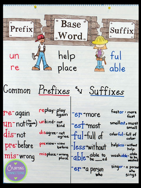 Prefixes and Suffixes Anchor Chart! This anchor chart features the most common affixes! A FREE set of task cards is also included in this blog post!