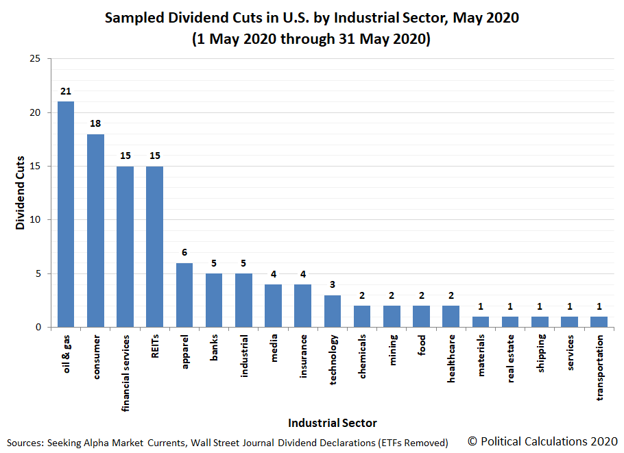 Sampled Dividend Cuts in U.S. by Industrial Sector, May 2020