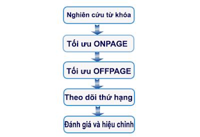 Quy trình SEO cơ bản