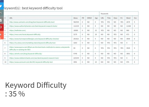 how to calculate keywords difficulty
