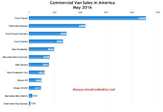 USA commercial van sales chart May 2016