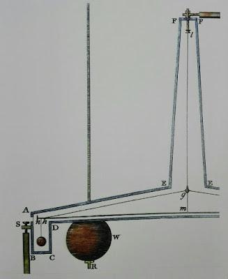 Balanza de Cavendish