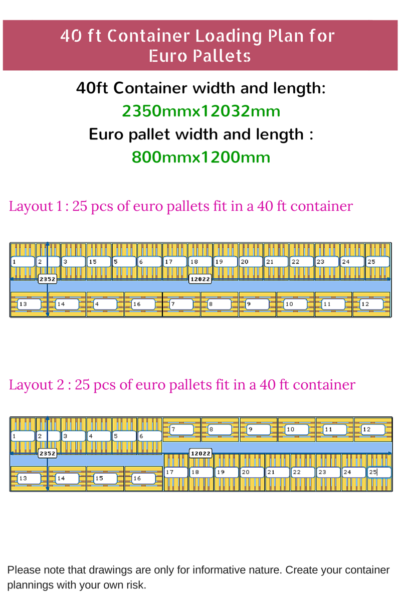 If You Want To Load Your 40 Ft Standard Container With Euro Pallet Should Choose 24 Pallets Loading Plan Fit In A
