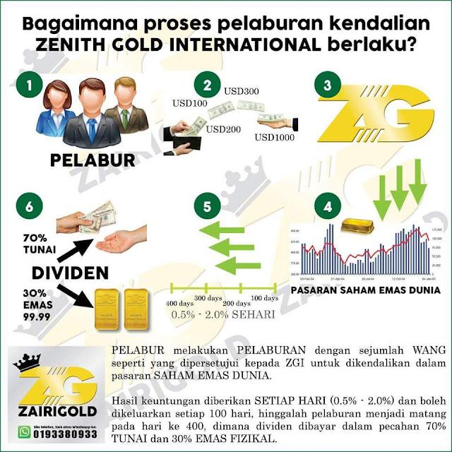 Apa itu Zenithgolds? Zenithgolds ini ialah bisnes pelaburan emas dan simpanan EMAS (30% redeem gold bar) + DUIT (70% withdraw cash).