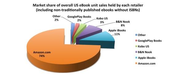 Distribución del mercado norteamericano de unidades vendidas de eBook por empresa