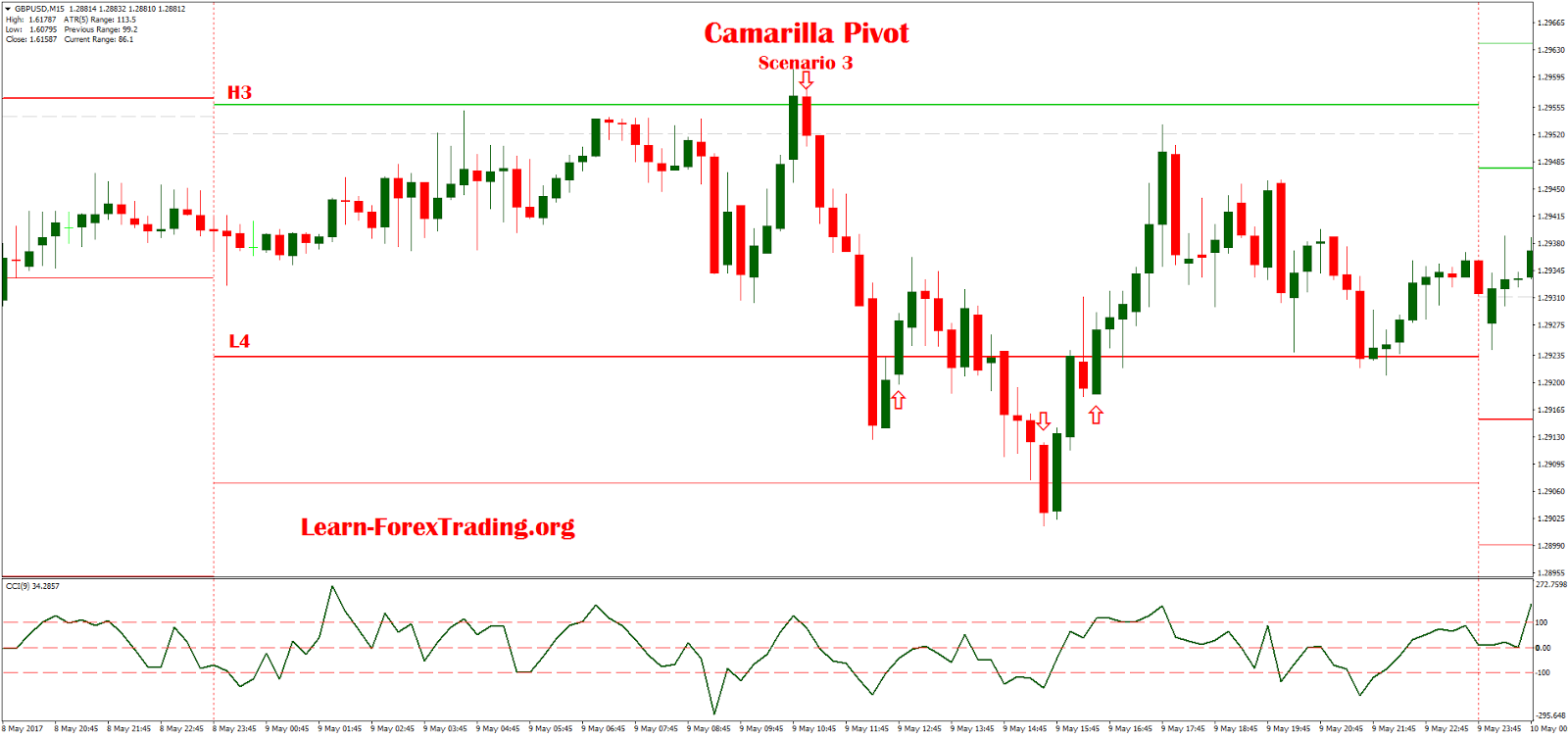 Camarilla forex calculator
