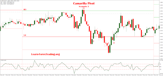 Intraday Trading Using Camarilla