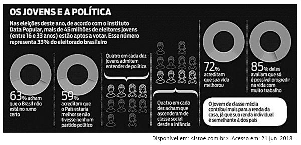 ucb-20182-redacao-participacao-do-jovem-na-vida-politica-brasileira-no-seculo-21
