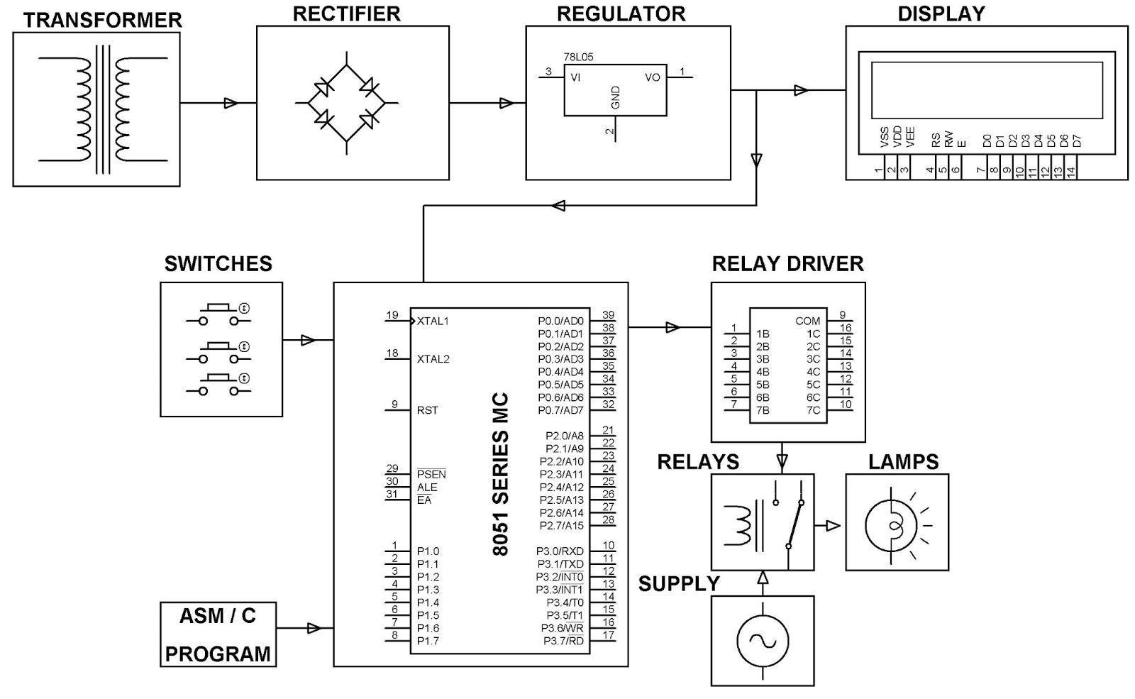 ELECTRONICS PROJECT (MALAYSIA): PROGRAMMABLE SWITCHING