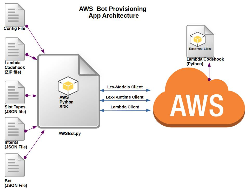 Tech Tips: AWS Lex Chatbot - Programmatic Provisioning