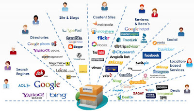 Dasar-Dasar dari Internet Marketing