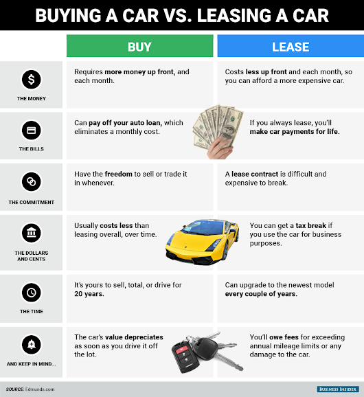 The Different Forms of Car Ownership Explained