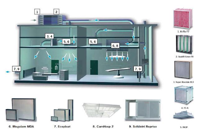 sistema de ventilacion hospital