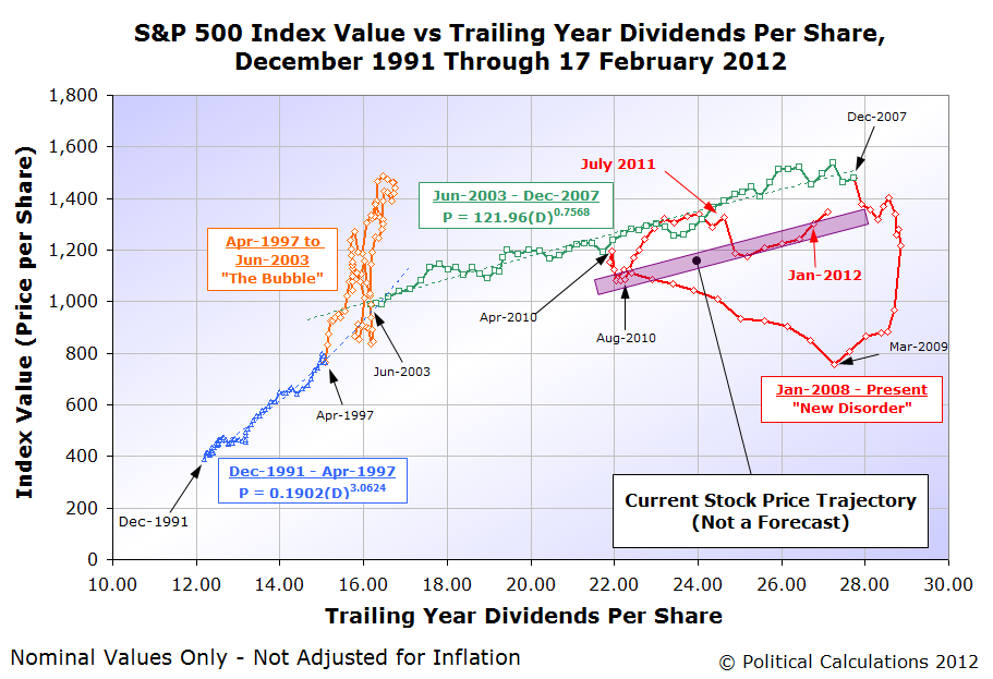 S&P 500 Average Monthly Index Value vs Trailing Year Dividends per Share, December 1991 through 17 February 2012