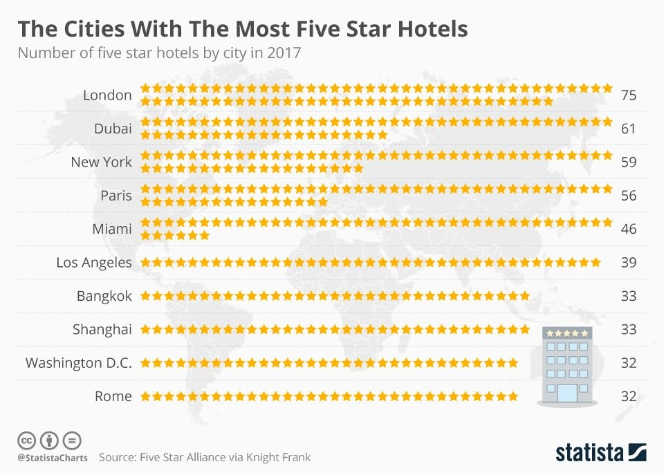 The Cities With The Most Five Star Hotels #Infographic