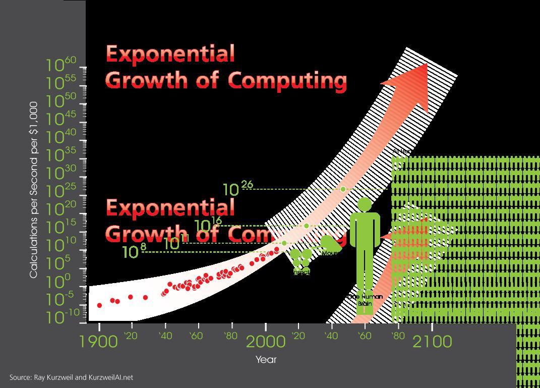 Singularity exponential