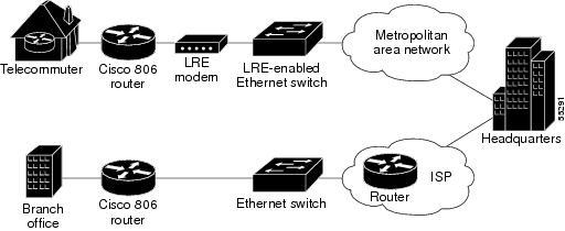 Network Problems