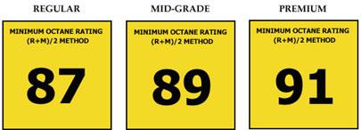 Octane Rating