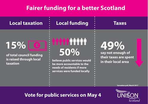 Fairer funding for a better Scotland