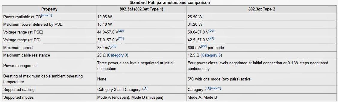 802.3at vs 802.3af